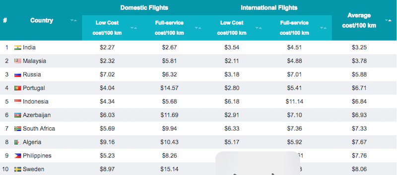 Illustration for article titled The Countries With the Cheapest and Most Expensive Flights