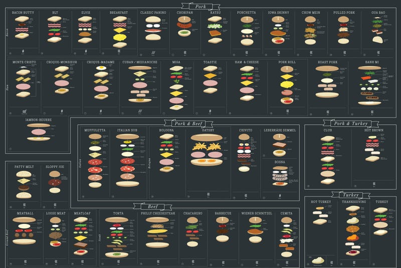 Illustration for article titled Sandwiches deconstructed in a neat chart