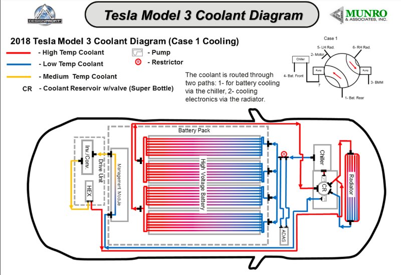 The Tesla Model 3 'Superbottle' Easter Egg Is a Fascinating