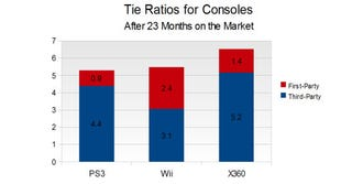 Illustration for article titled Let's Look At Each Console's Attach Rates, Shall We?