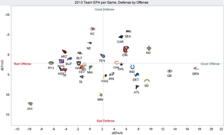 Illustration for article titled Midway Point: How Does Your NFL Team Stack Up On Offense and Defense?