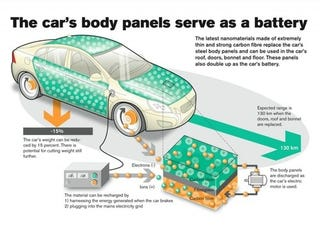 Illustration for article titled Your Car Doors Might Be Turned Into Batteries Soon