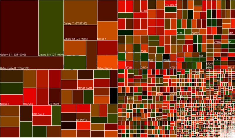 Illustration for article titled Just Look at How Much Worse Android Fragmentation Got Last Year