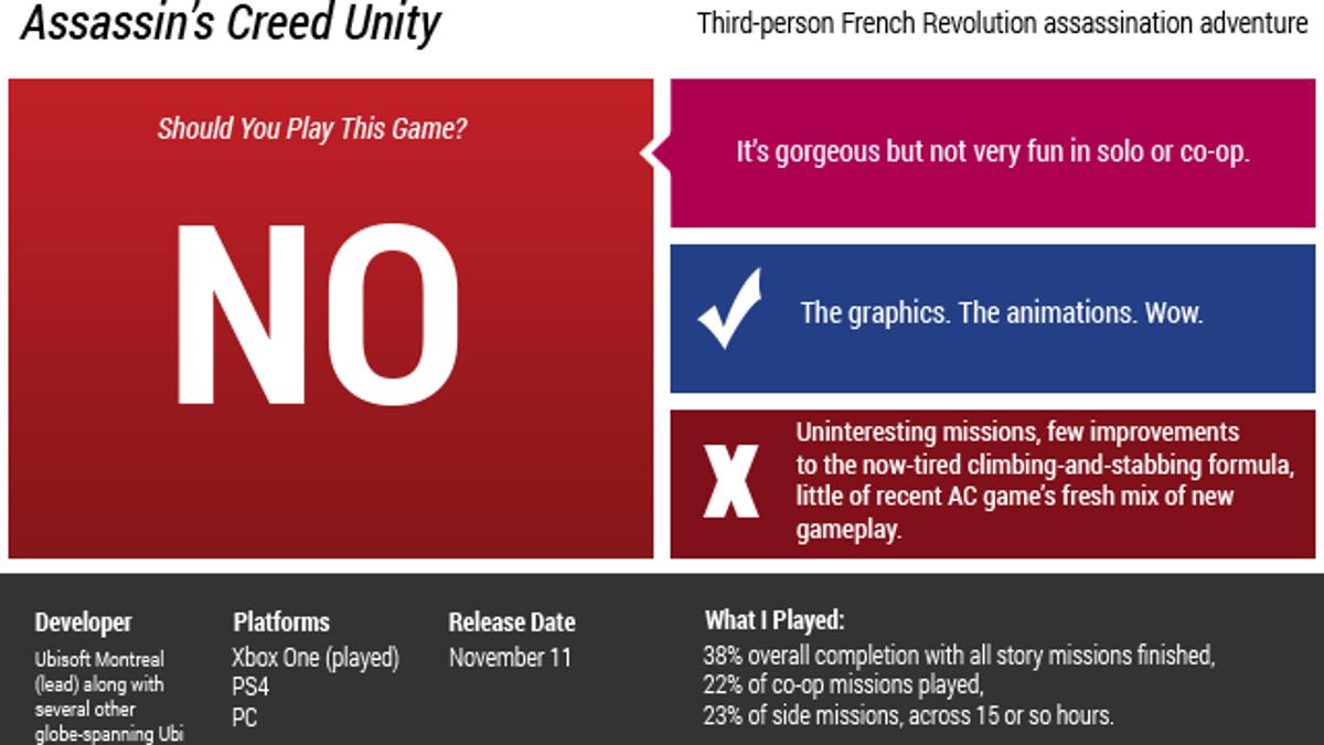 Assassin's Creed Unity: The Kotaku Review