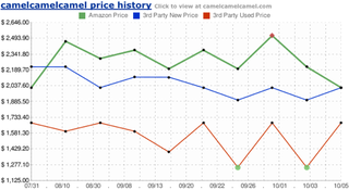 Illustration for article titled The Camelizer Tracks Retailer Prices Over Time to Find the Best Deal