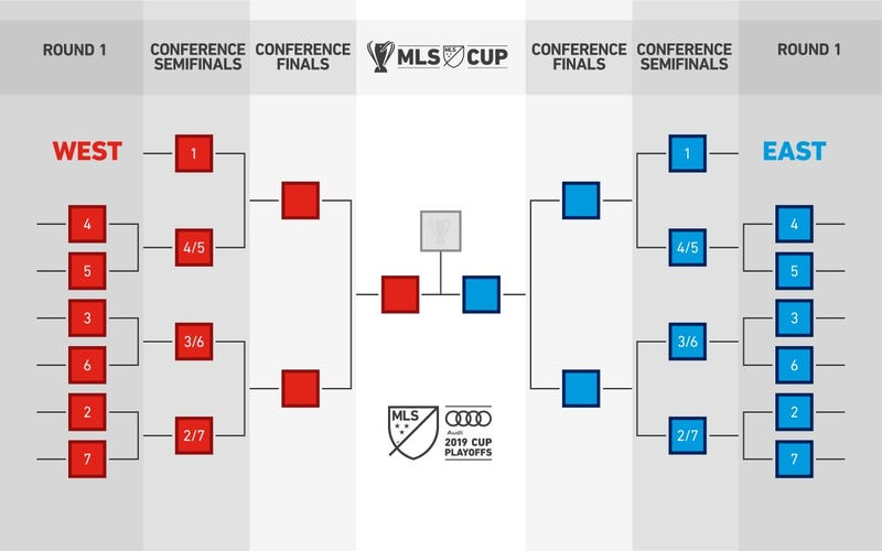 Illustration for article titled The New MLS Playoff Format Is A Disaster In Waiting