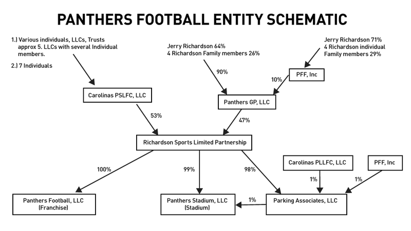 Illustration for article titled Carolina Panthers Organizational Chart And Entity Listing