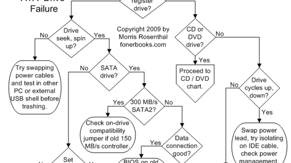 Computer Repair Flowchart Troubleshoots Common Hardware Problems