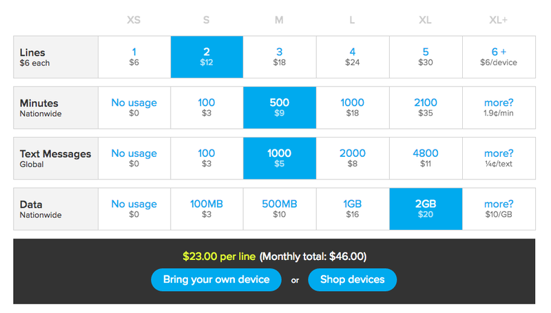 Illustration for article titled Ting's Data Rates Just Got Even Cheaper,Offers Big Savings Over Major Carriers