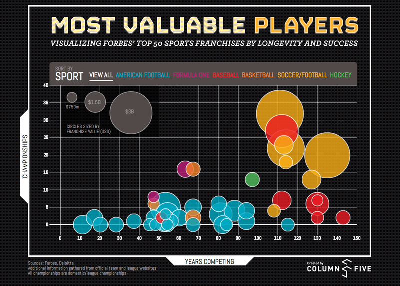 Illustration for article titled The World's Most Valuable Sports Teams, Visualized