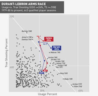 Illustration for article titled The Durant-LeBron Arms Race: Two Of The Best Seasons Of All Time