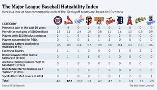 Illustration for article titled Important WSJ Study: The Cardinals Are The Most Hateable Playoff Team