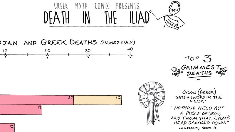 Illustration for article titled Infographic shows that The Iliad is surprisingly metal in terms of violence