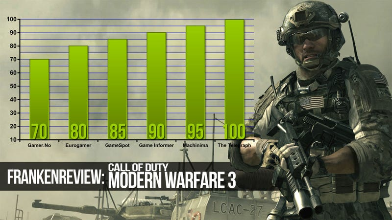 Illustration for article titled Modern Warfare 3 Rises to the Challenge of the Game Reviewers