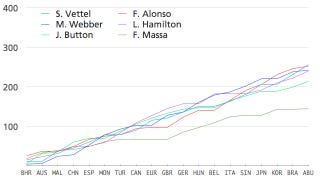 Illustration for article titled The 2010 F1 Season's Awesomeness In One Chart