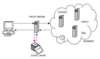 Illustration for article titled How a Web Proxy Helps you Remain Protected?