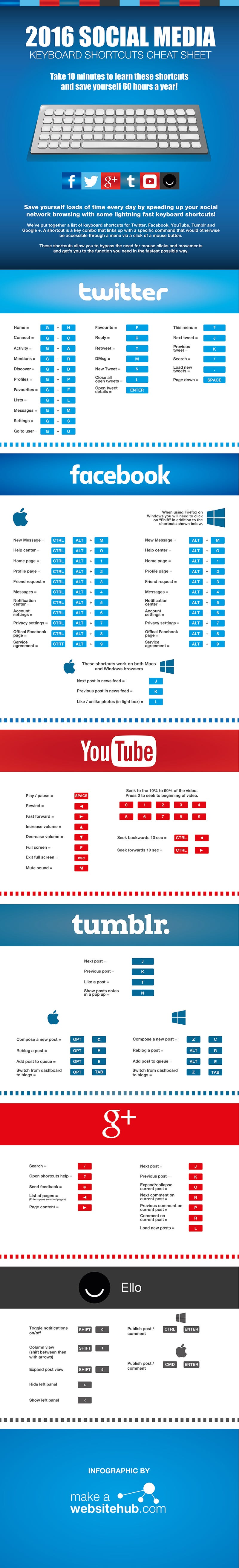 This Cheat Sheet Is Full of Shortcuts for Facebook, Twitter, YouTube, and More