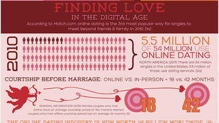Illustration for article titled Data Suggests That Online Dating Is Utterly Inescapable
