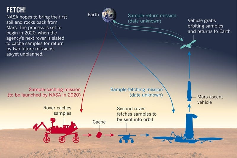 Illustration for article titled NASA's Next Mars Rover Will Send Samples Back To Earth. Uh, Really?