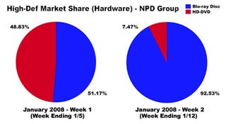 Illustration for article titled Blu-ray Domination Pushes Hardware Sales to 93% After CES