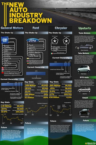 Illustration for article titled Breaking Down The U.S. Auto Industry, Flow-Chart Style