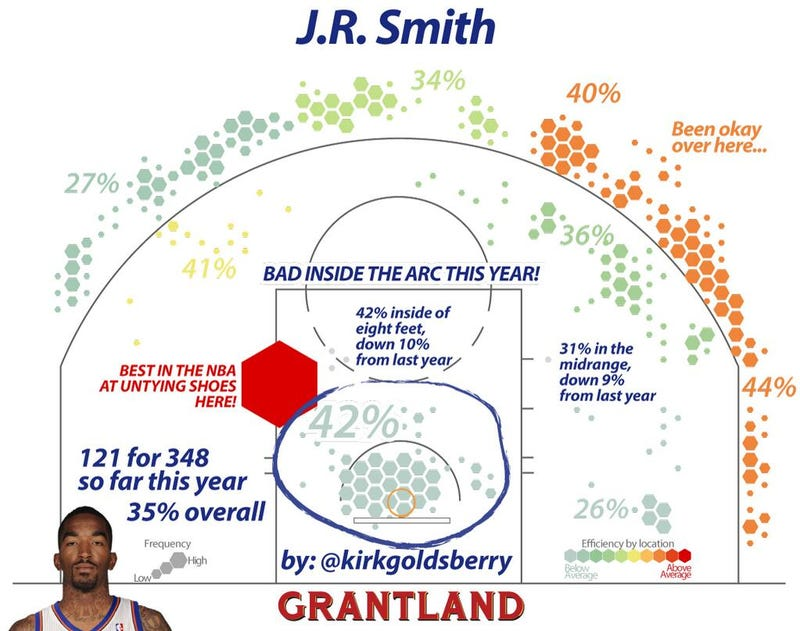 Illustration for article titled J.R. Smith Is The Best In The NBA At Something