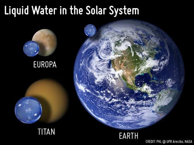 Toda el agua de la Tierra, comparada con otros planetas