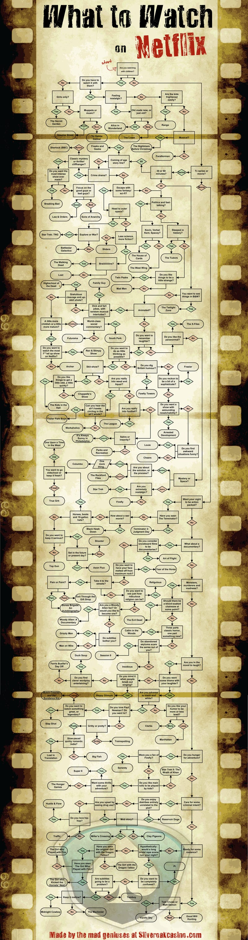 This Genius Netflix Flowchart Will Tell You Exactly What to