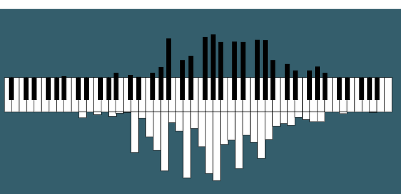 Illustration for article titled Visualizing the Notes Played in Songs on a Piano-Turned-Histogram