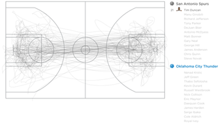 Illustration for article titled Some Gorgeous Visualizations Of All Movement In An NBA Game