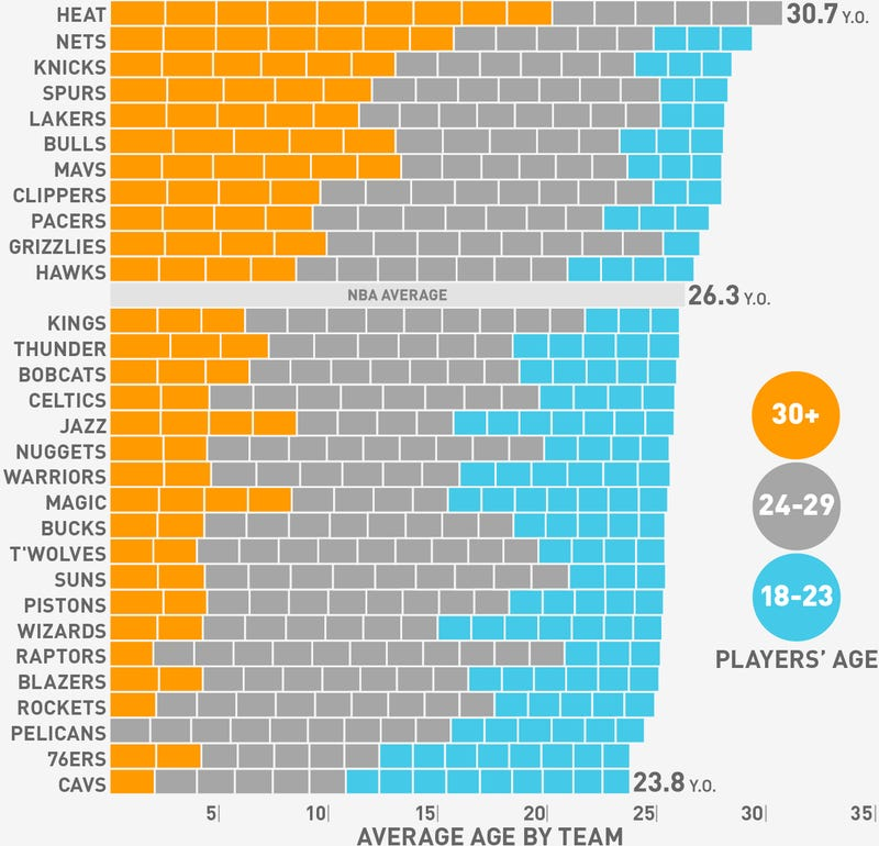 Illustration for article titled Charts: Who Are The Oldest And Fattest Teams In The NBA?