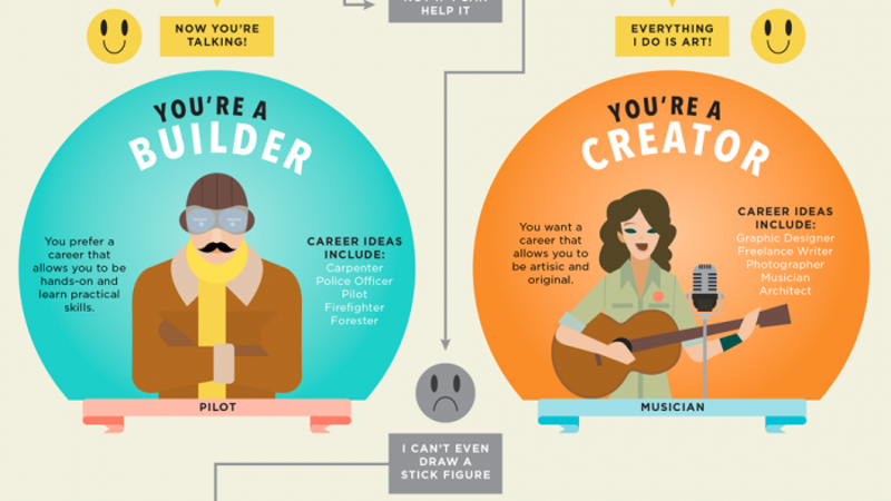 this flowchart helps you find your career personality type - Career Flowchart