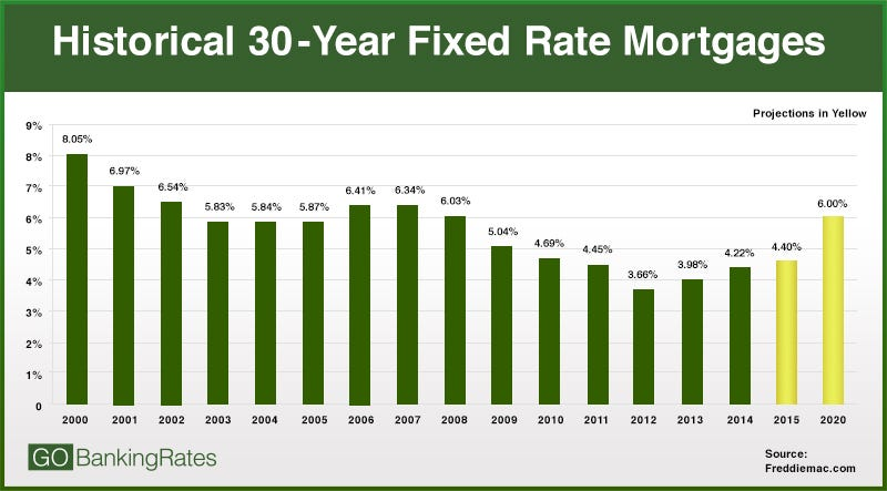 What you think that Bank Mortgage rates will stay lower as now for long term?