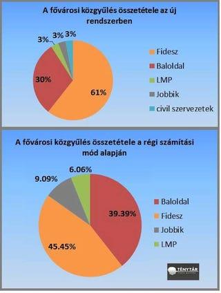 Illustration for article titled Igazán megérte a Fidesznek átszabni a választási törvényt
