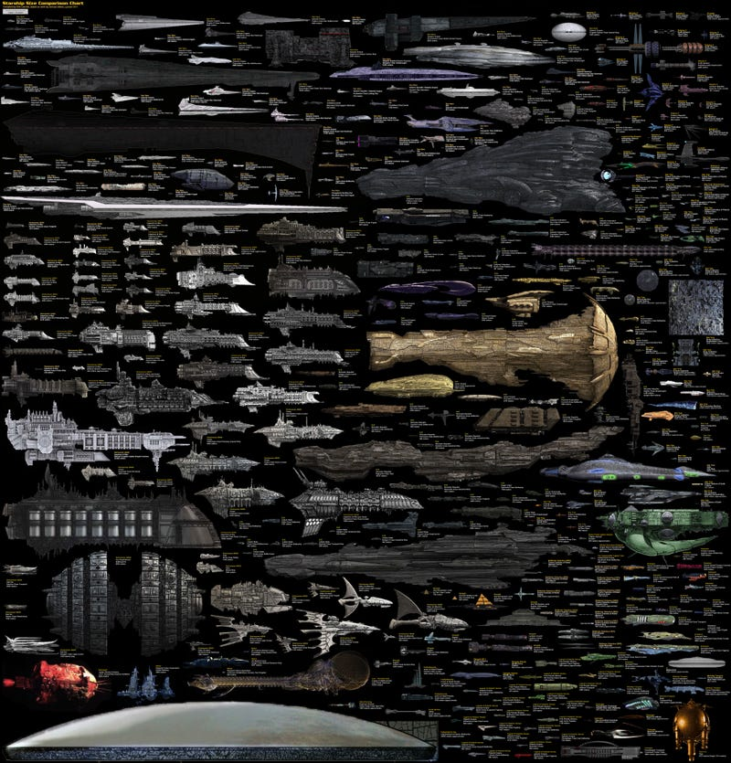 Todas las naves espaciales de ciencia-ficción, en un solo gráfico