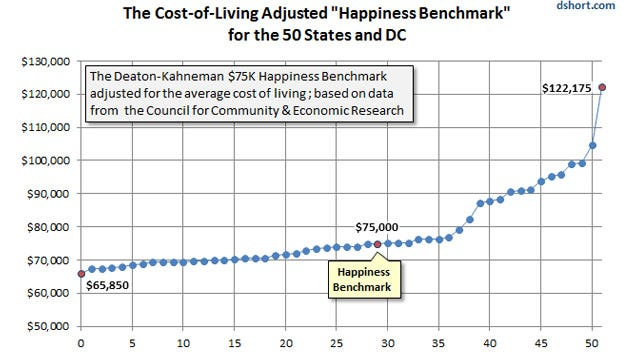 happiness and salary A high salary won't make you happy, and it's probably making some of your friends unhappy too, according to recent academic research.