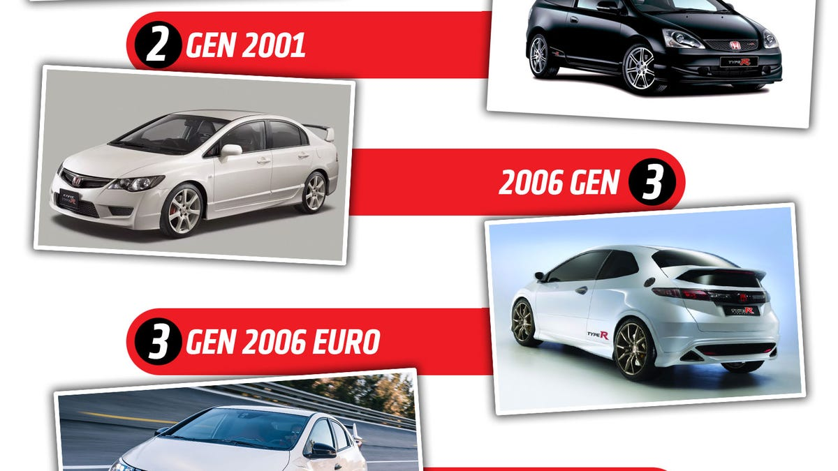 The Evolution Of Honda Civic Type R Shows How Wild Car Design Has Become