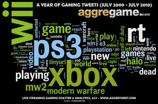 Illustration for article titled What A Year's Worth Of Tweeting About Games Looks Like