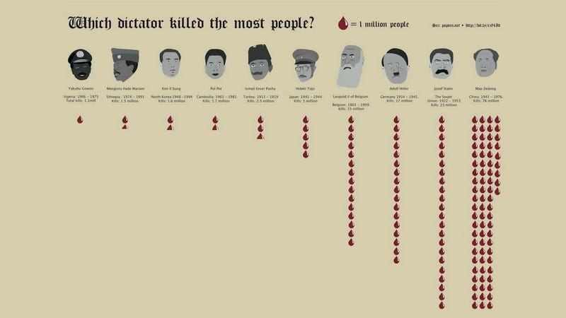 Illustration for article titled Which Dictator Killed the Most People?