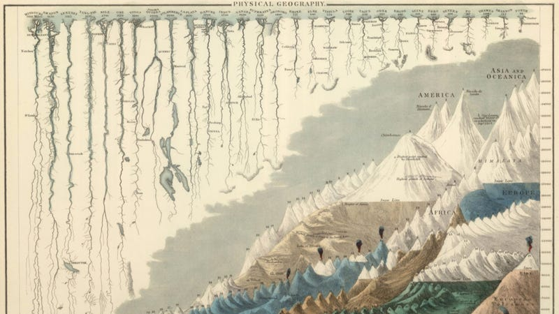 Illustration for article titled Gorgeous Victorian infographic shows Earth's mountains and rivers as we knew them over 150 years ago