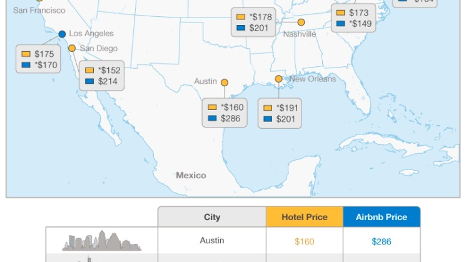 The U.S. Cities Where It's Cheaper to Book an Airbnb Instead of a Hotel