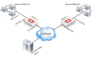 Illustration for article titled Benefits of Using a Dynamic DNS