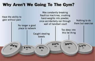 Illustration for article titled Why Aren't We Going To The Gym?