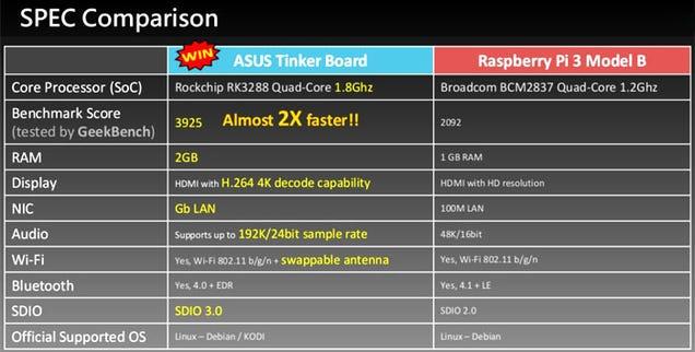 ASUS ha sacado una Raspberry Pi con esteroides capaz de reproducir vídeo 4K 2
