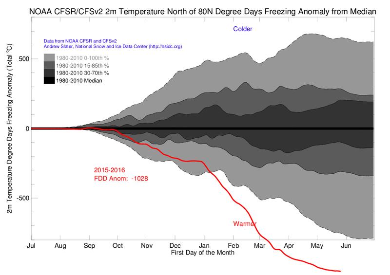 Illustration for article titled La ola de calor en el Ártico es tan intensa que las temperaturas se han salido de la escala