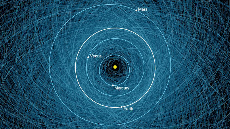 Illustration for article titled The orbits of all potentially hazardous asteroids in one map