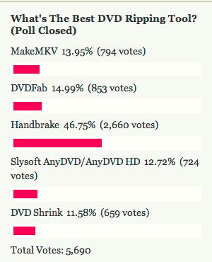 Most Popular DVD Ripping Tool: Handbrake