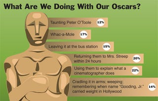 Illustration for article titled What Are We Doing With Our Oscars?