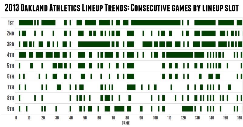 Illustration for article titled Cool Chart: A's Skipper Bob Melvin Is The King Of Platoons