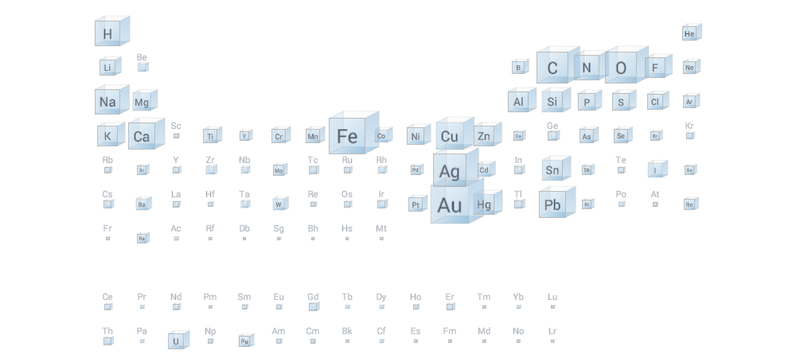 Illustration for article titled A Periodic Table That Tells You How Common Elements Really Are